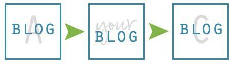 blog-swap-flow-chart