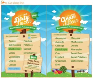 The 2012 Dirty Dozen & Clean Fifteen Printable Cheat Sheet
