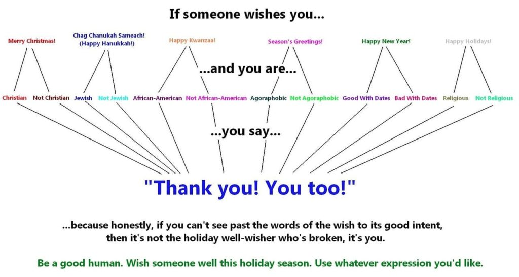 Holiday Greeting Flow Chart